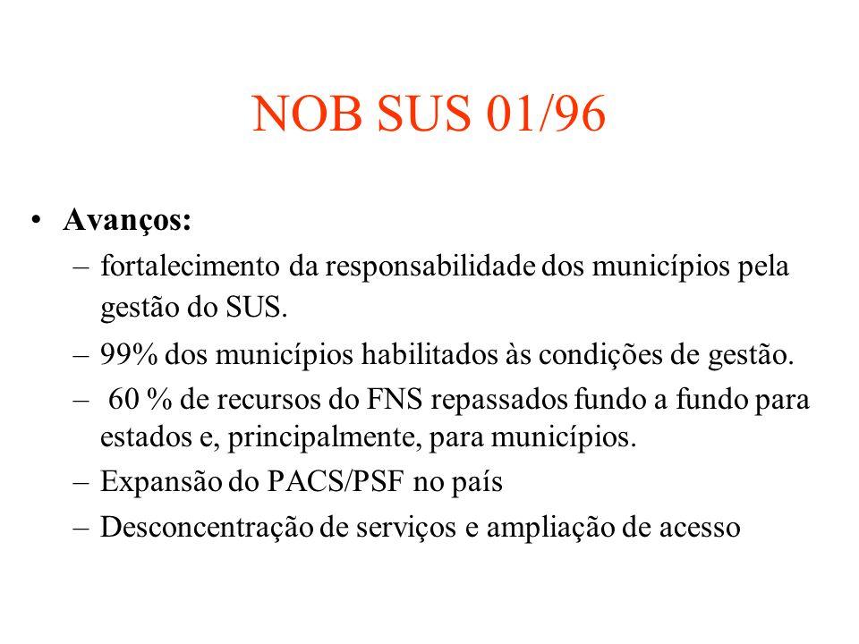 NOB SUS 01/96 Avanços: –fortalecimento da responsabilidade dos municípios pela gestão do SUS. –99% dos municípios habilitados às condições de gestão.