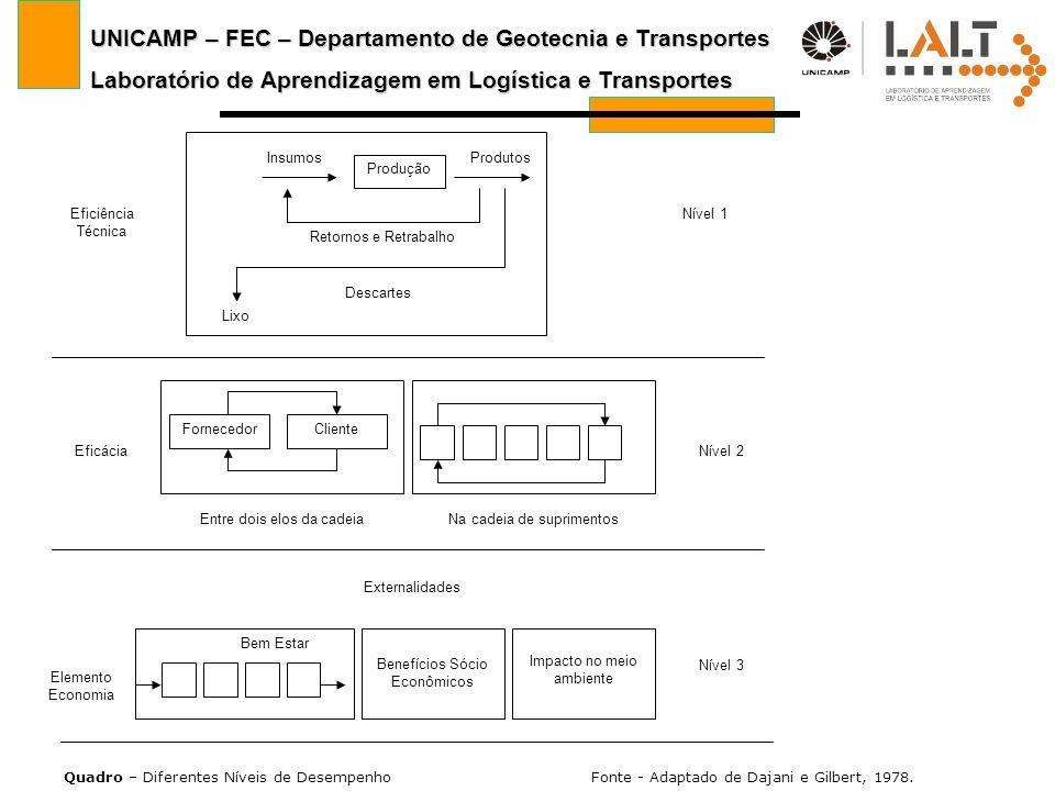 UNICAMP – FEC – Departamento de Geotecnia e Transportes Laboratório de Aprendizagem em Logística e Transportes Bem Estar Insumos Produção Produtos Ret