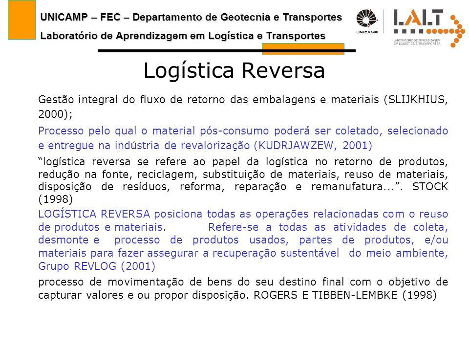 UNICAMP – FEC – Departamento de Geotecnia e Transportes Laboratório de Aprendizagem em Logística e Transportes Logística Reversa Gestão integral do fl
