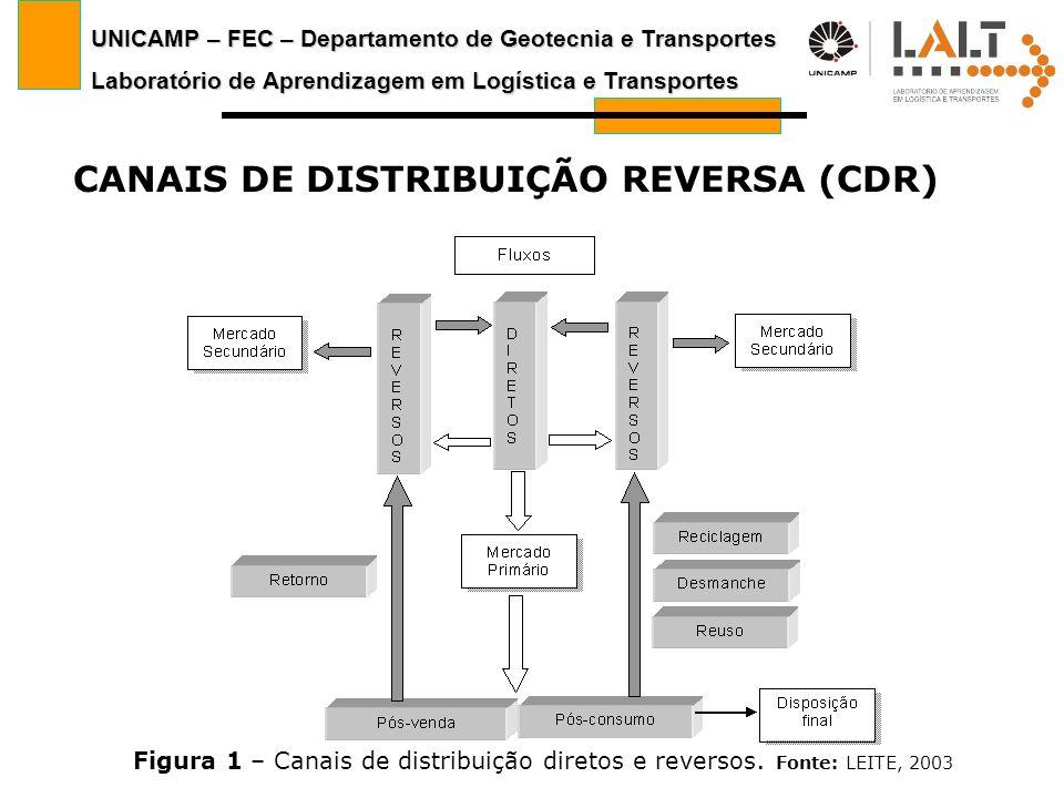 UNICAMP – FEC – Departamento de Geotecnia e Transportes Laboratório de Aprendizagem em Logística e Transportes CANAIS DE DISTRIBUIÇÃO REVERSA (CDR) Fi