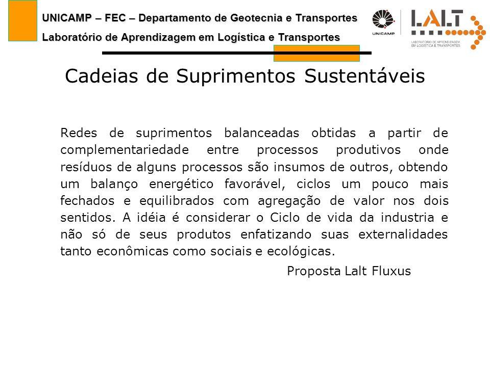 UNICAMP – FEC – Departamento de Geotecnia e Transportes Laboratório de Aprendizagem em Logística e Transportes Cadeias de Suprimentos Sustentáveis Red
