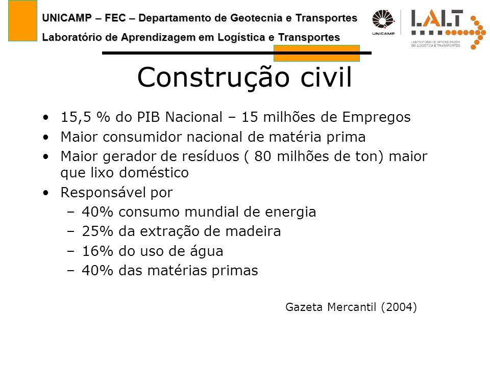 UNICAMP – FEC – Departamento de Geotecnia e Transportes Laboratório de Aprendizagem em Logística e Transportes Construção civil 15,5 % do PIB Nacional