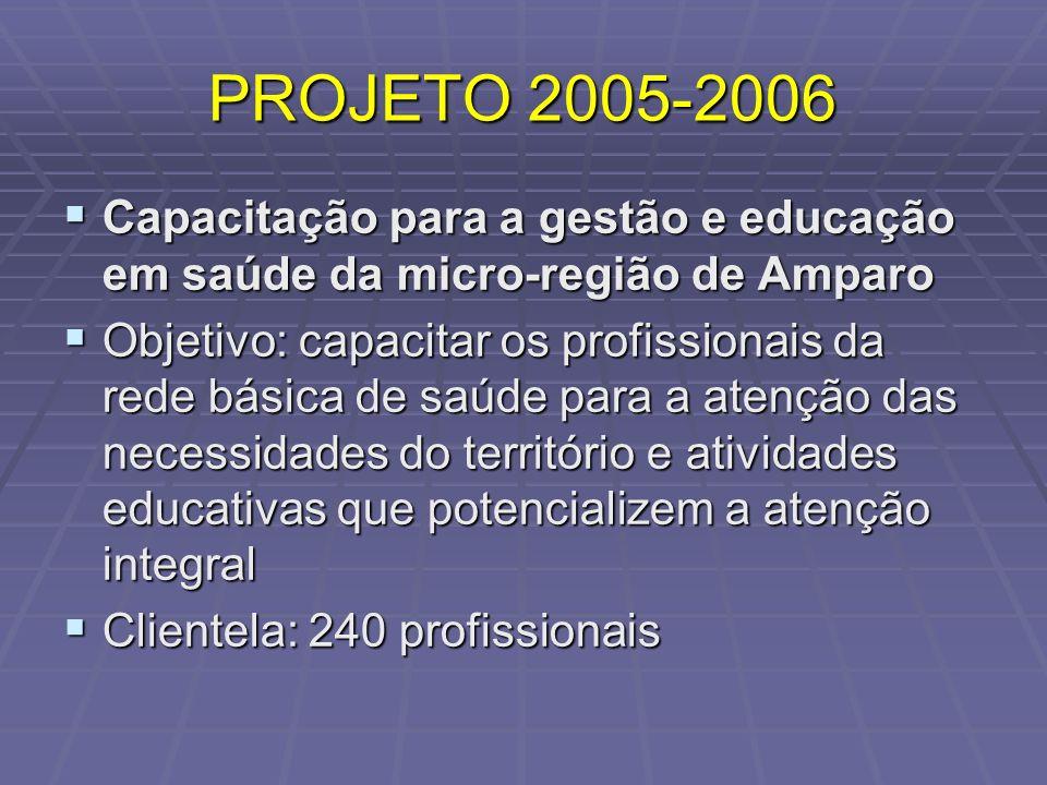 PROJETO 2005-2006 Capacitação para a gestão e educação em saúde da micro-região de Amparo Capacitação para a gestão e educação em saúde da micro-regiã