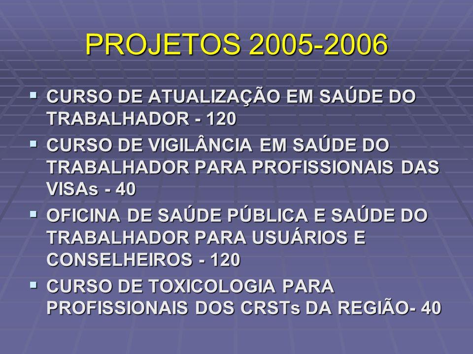 PROJETOS 2005-2006 CURSO DE ATUALIZAÇÃO EM SAÚDE DO TRABALHADOR - 120 CURSO DE ATUALIZAÇÃO EM SAÚDE DO TRABALHADOR - 120 CURSO DE VIGILÂNCIA EM SAÚDE