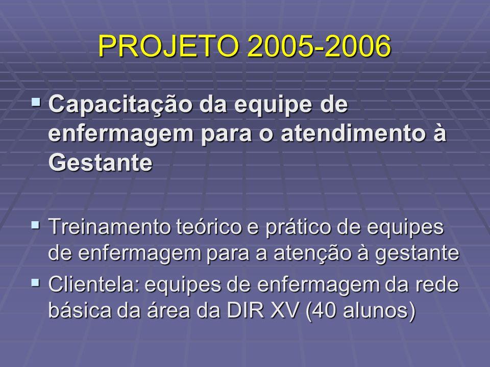 PROJETO 2005-2006 Capacitação da equipe de enfermagem para o atendimento à Gestante Capacitação da equipe de enfermagem para o atendimento à Gestante