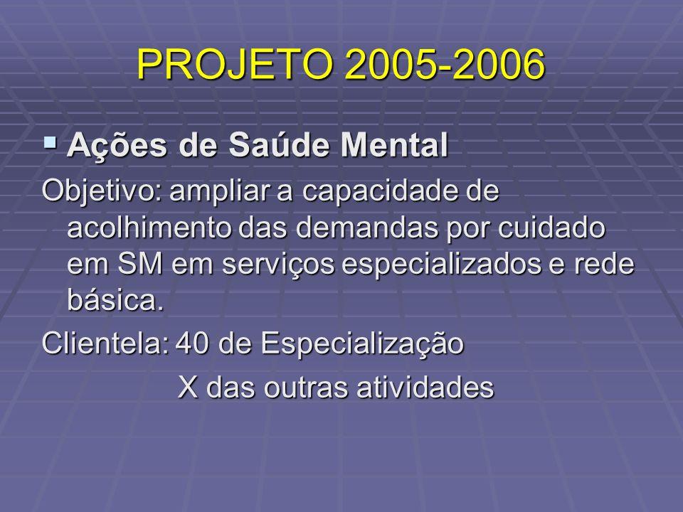 PROJETO 2005-2006 Ações de Saúde Mental Ações de Saúde Mental Objetivo: ampliar a capacidade de acolhimento das demandas por cuidado em SM em serviços