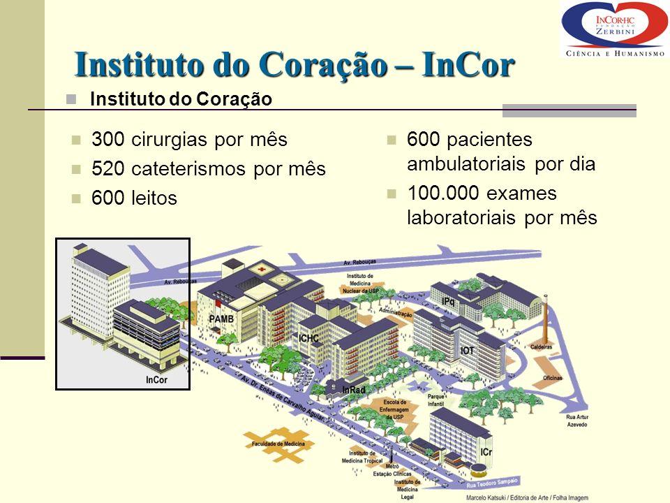 Instituto do Coração 600 pacientes ambulatoriais por dia 100.000 exames laboratoriais por mês 300 cirurgias por mês 520 cateterismos por mês 600 leito