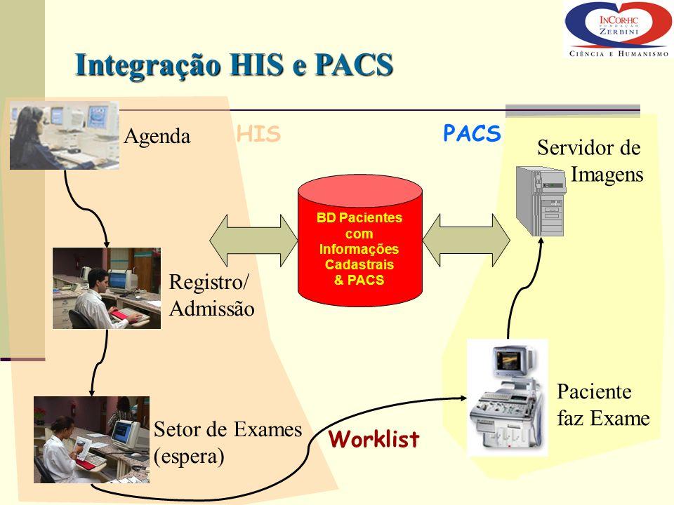 Agenda Setor de Exames (espera) Registro/ Admissão Paciente faz Exame Servidor de Imagens Worklist HIS PACS BD Pacientes com Informações Cadastrais &