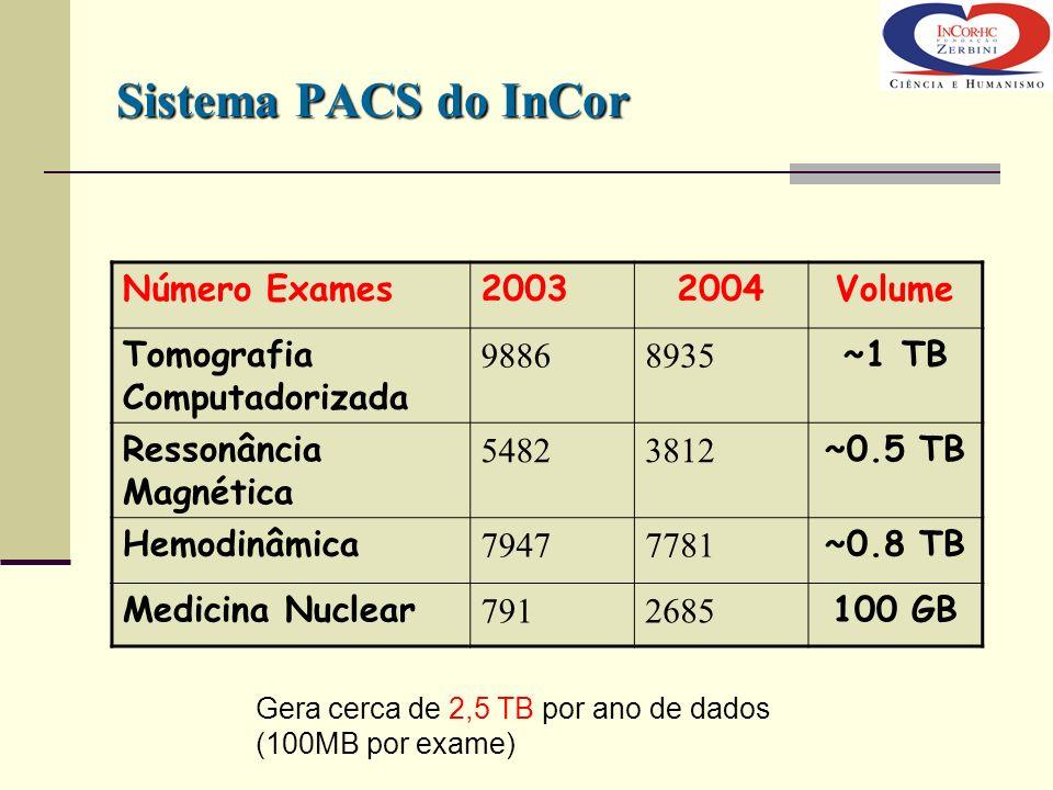 Sistema PACS do InCor Número Exames20032004Volume Tomografia Computadorizada 98868935 ~1 TB Ressonância Magnética 54823812 ~0.5 TB Hemodinâmica 794777
