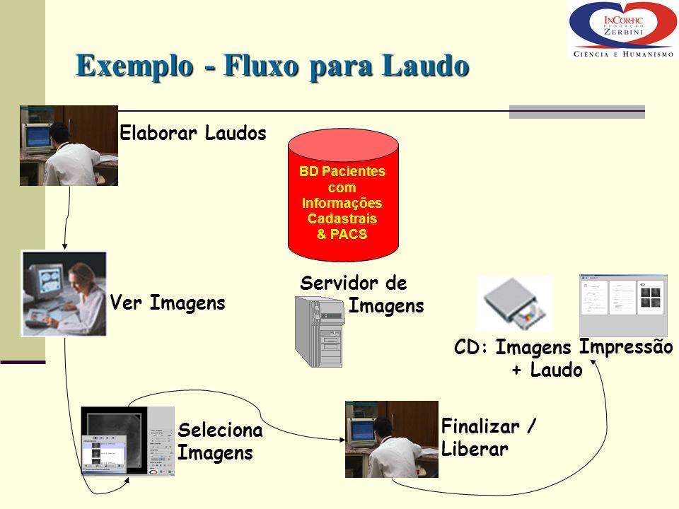 Elaborar Laudos Servidor de Imagens BD Pacientes com Informações Cadastrais & PACS Ver Imagens Seleciona Imagens Finalizar / Liberar Impressão CD: Ima