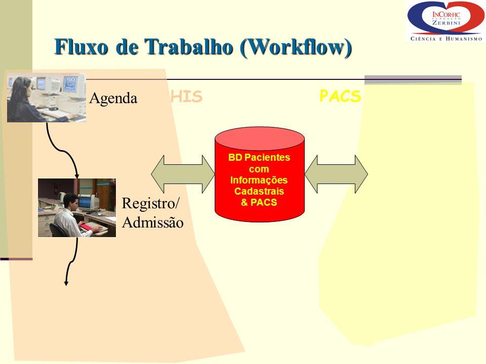 Agenda Registro/ Admissão HIS PACS BD Pacientes com Informações Cadastrais & PACS Fluxo de Trabalho (Workflow)
