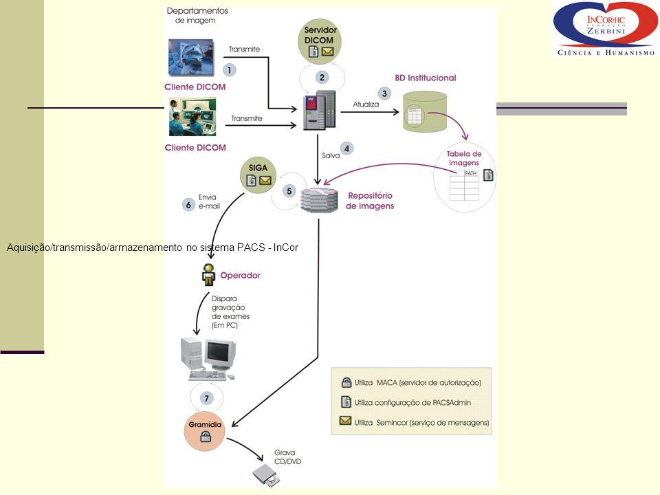 Aquisição/transmissão/armazenamento no sistema PACS - InCor