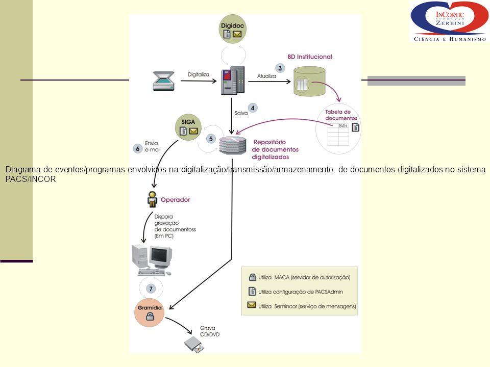 Diagrama de eventos/programas envolvidos na digitalização/transmissão/armazenamento de documentos digitalizados no sistema PACS/INCOR