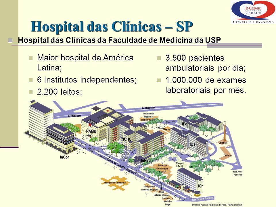 Instituto do Coração 600 pacientes ambulatoriais por dia 100.000 exames laboratoriais por mês 300 cirurgias por mês 520 cateterismos por mês 600 leitos Instituto do Coração – InCor