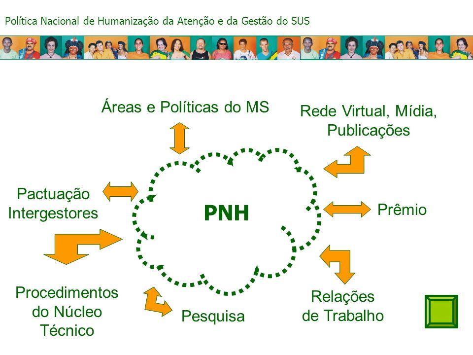 Política Nacional de Humanização da Atenção e da Gestão do SUS Valorização da dimensão subjetiva e social em todas as práticas de atenção e gestão no SUS.