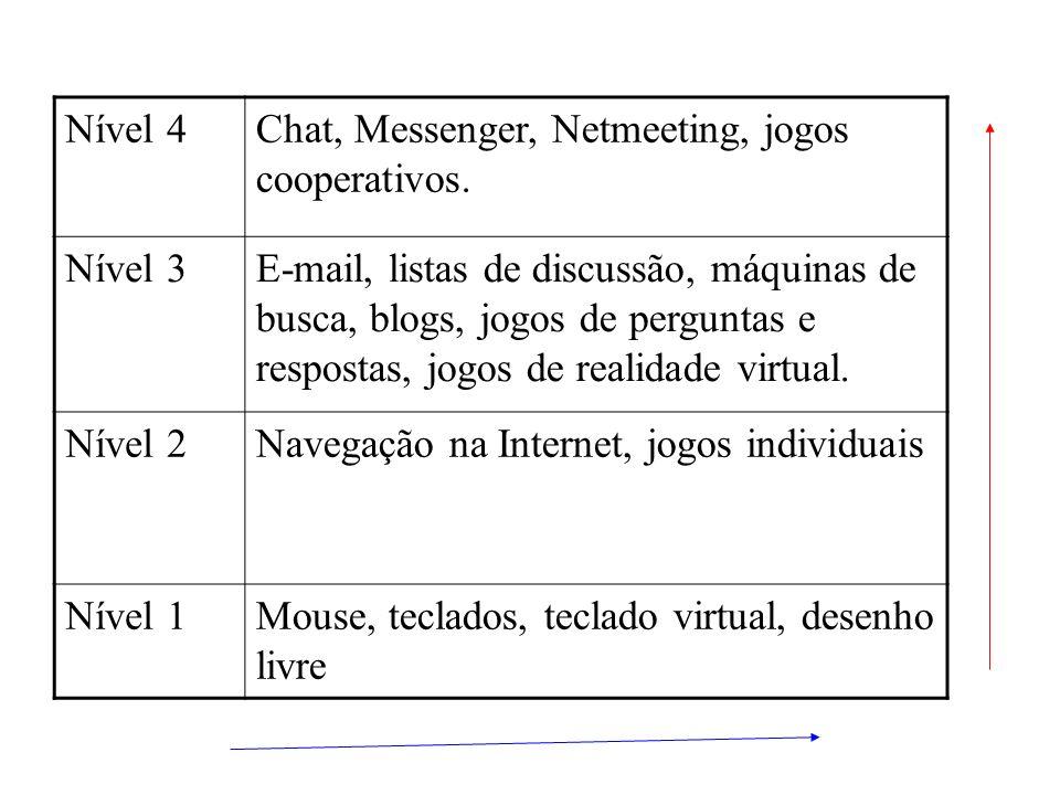 Nível 4Chat, Messenger, Netmeeting, jogos cooperativos. Nível 3E-mail, listas de discussão, máquinas de busca, blogs, jogos de perguntas e respostas,