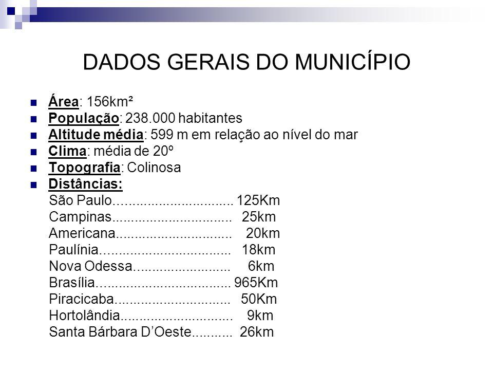 DADOS GERAIS DO MUNICÍPIO Área: 156km² População: 238.000 habitantes Altitude média: 599 m em relação ao nível do mar Clima: média de 20º Topografia: