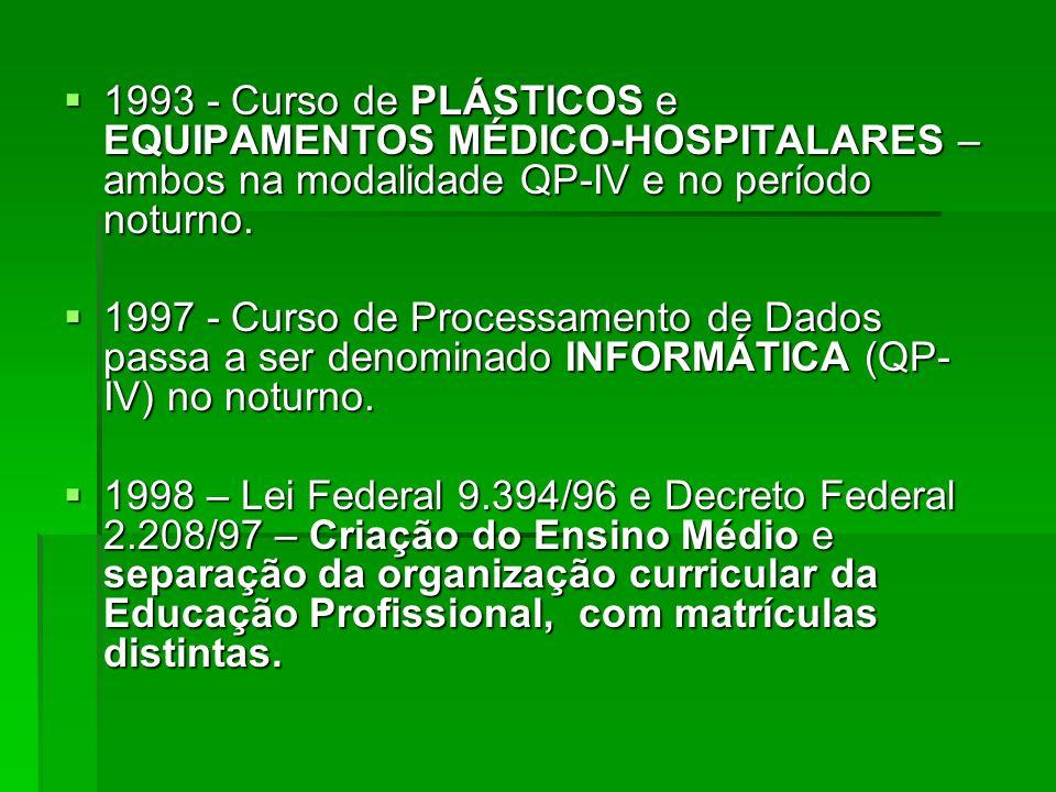 1993 - Curso de PLÁSTICOS e EQUIPAMENTOS MÉDICO-HOSPITALARES – ambos na modalidade QP-IV e no período noturno. 1993 - Curso de PLÁSTICOS e EQUIPAMENTO