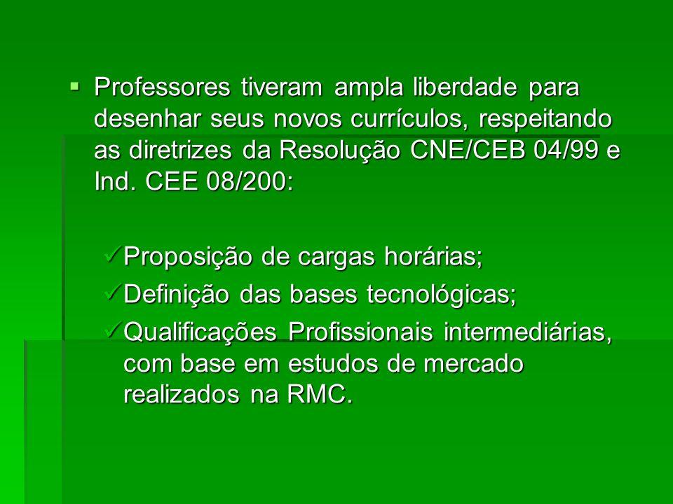 Professores tiveram ampla liberdade para desenhar seus novos currículos, respeitando as diretrizes da Resolução CNE/CEB 04/99 e Ind. CEE 08/200: Profe