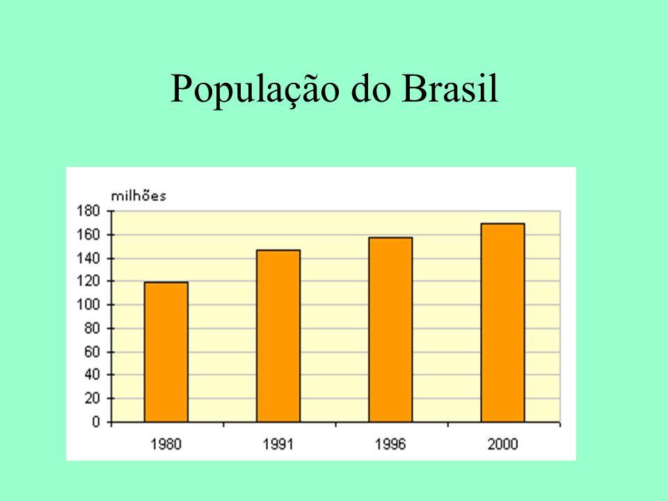 População do Brasil