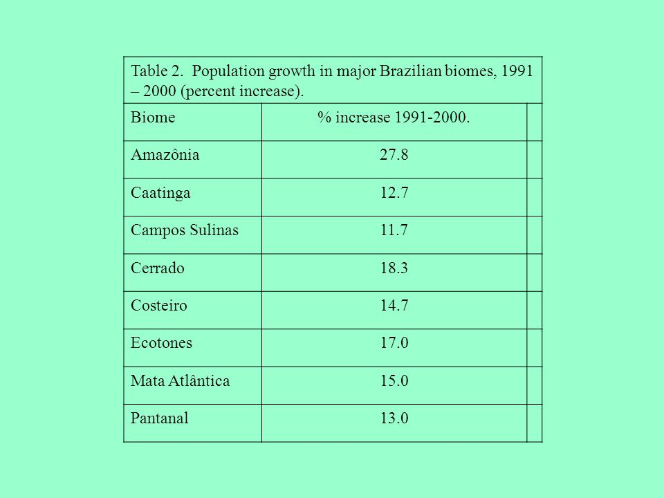 Table 2. Population growth in major Brazilian biomes, 1991 – 2000 (percent increase). Biome% increase 1991-2000. Amazônia27.8 Caatinga12.7 Campos Suli