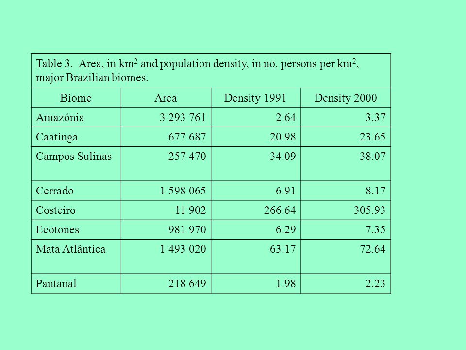 Table 3. Area, in km 2 and population density, in no. persons per km 2, major Brazilian biomes. BiomeAreaDensity 1991Density 2000 Amazônia3 293 7612.6