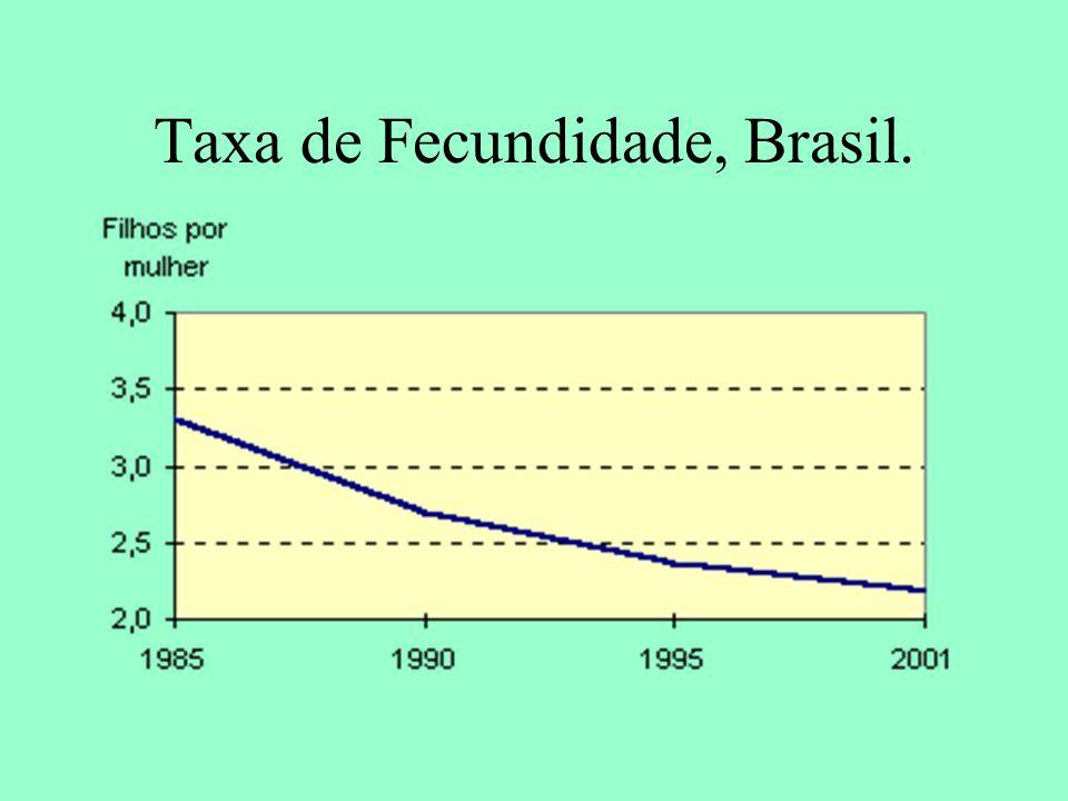 Taxa de Fecundidade, Brasil.