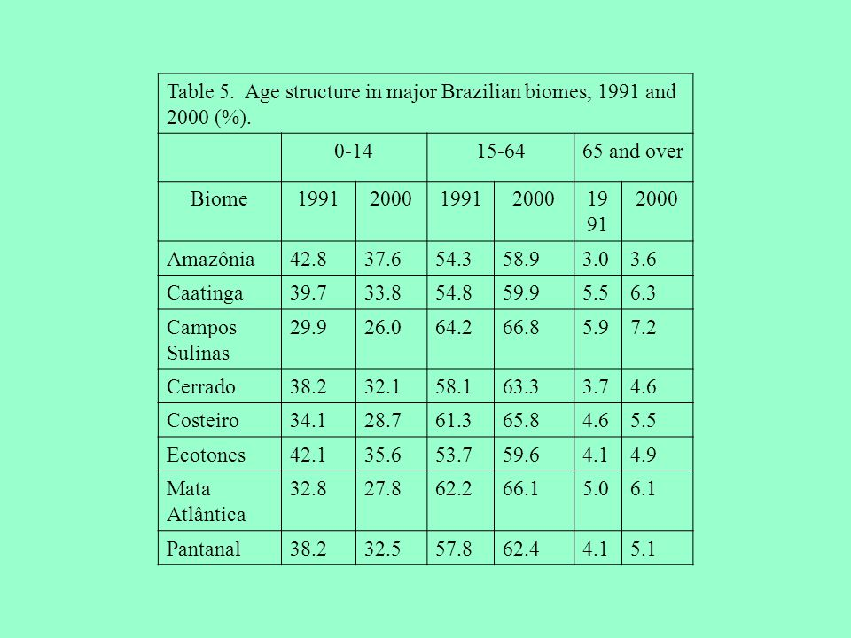 Table 5. Age structure in major Brazilian biomes, 1991 and 2000 (%). 0-1415-6465 and over Biome199120001991200019 91 2000 Amazônia42.837.654.358.93.03