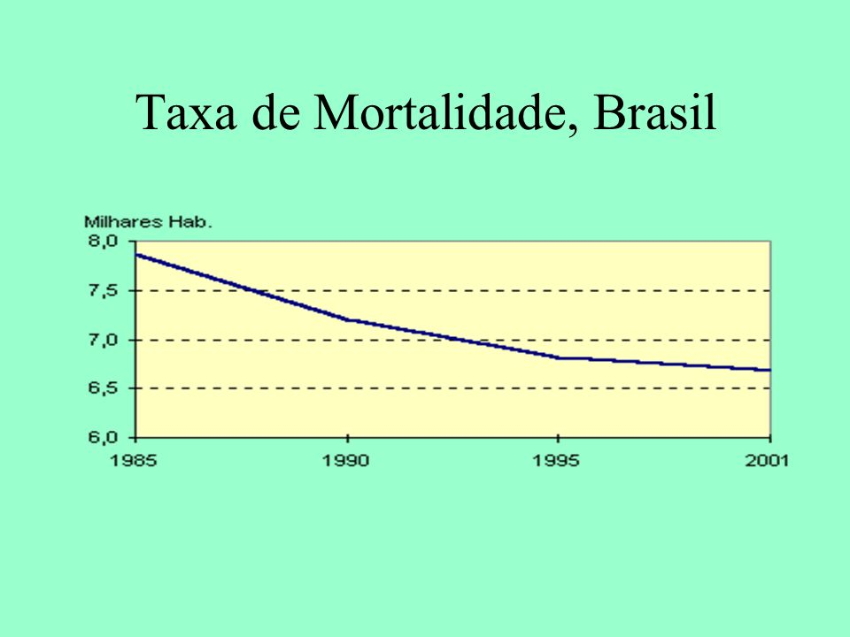 Taxa de Mortalidade, Brasil