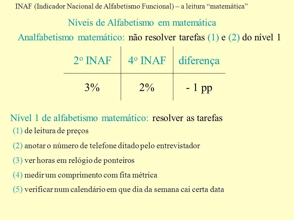 INAF (Indicador Nacional de Alfabetismo Funcional) – a leitura matemática Níveis de Alfabetismo em matemática Analfabetismo matemático: não resolver t