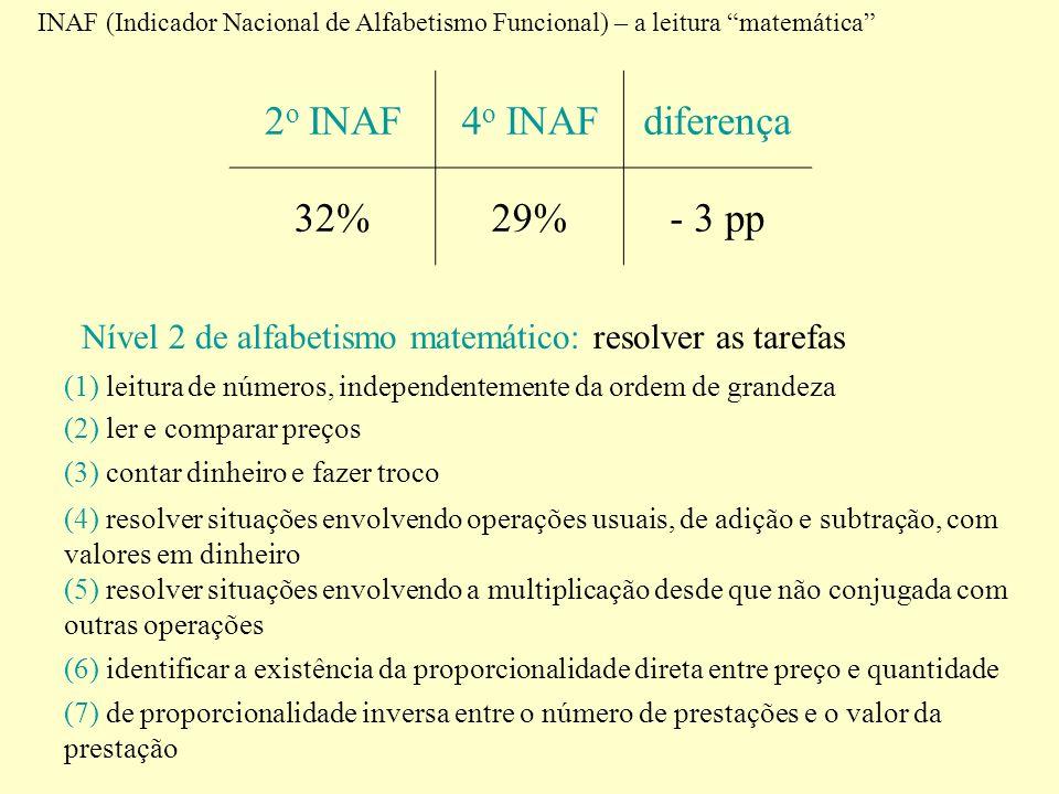 INAF (Indicador Nacional de Alfabetismo Funcional) – a leitura matemática 2 o INAF4 o INAFdiferença 32%29%- 3 pp Nível 2 de alfabetismo matemático: re