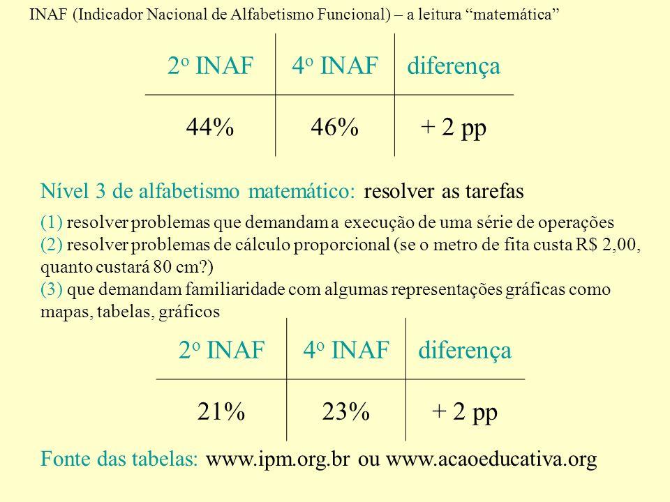 INAF (Indicador Nacional de Alfabetismo Funcional) – a leitura matemática 2 o INAF4 o INAFdiferença 44%46%+ 2 pp Nível 3 de alfabetismo matemático: re
