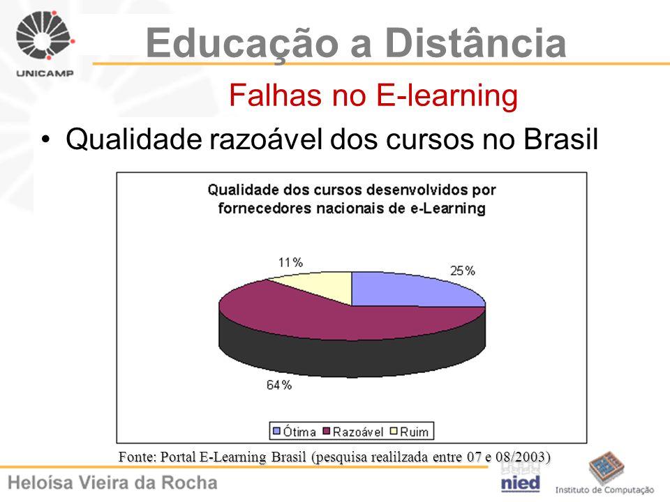 Educação a Distância Falhas no E-learning Qualidade razoável dos cursos no Brasil Fonte: Portal E-Learning Brasil (pesquisa realilzada entre 07 e 08/2