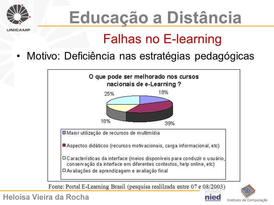 Educação a Distância Falhas no E-learning Motivo: Deficiência nas estratégias pedagógicas Fonte: Portal E-Learning Brasil (pesquisa realilzada entre 0