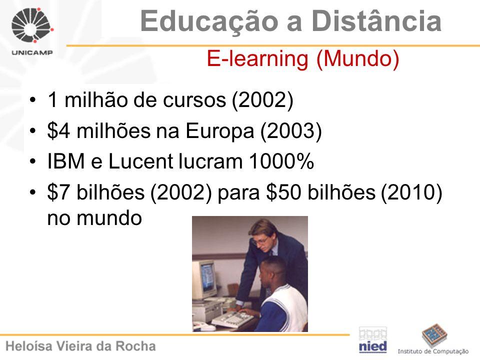 Educação a Distância E-learning (Mundo) 1 milhão de cursos (2002) $4 milhões na Europa (2003) IBM e Lucent lucram 1000% $7 bilhões (2002) para $50 bil