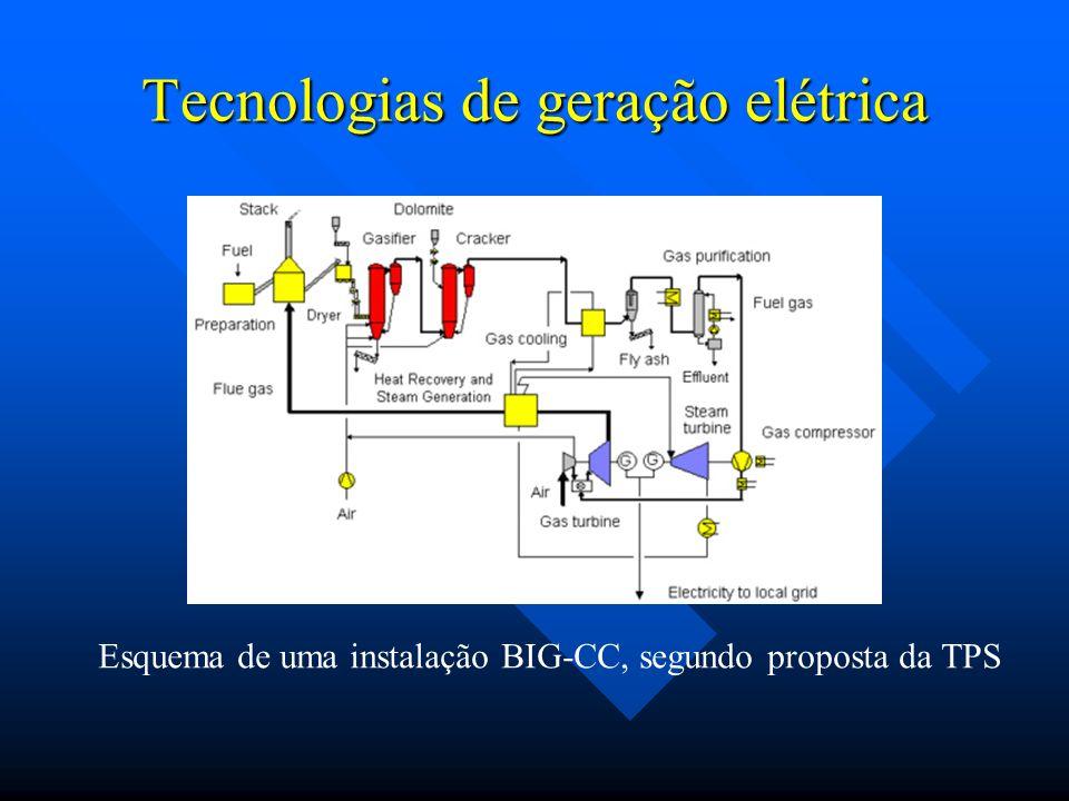 Tecnologias de geração elétrica Esquema de uma instalação BIG-CC, segundo proposta da TPS