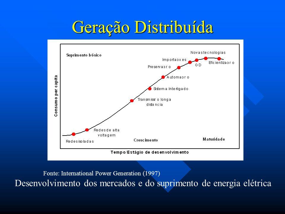 Geração Distribuída Fonte: International Power Generation (1997) Desenvolvimento dos mercados e do suprimento de energia elétrica