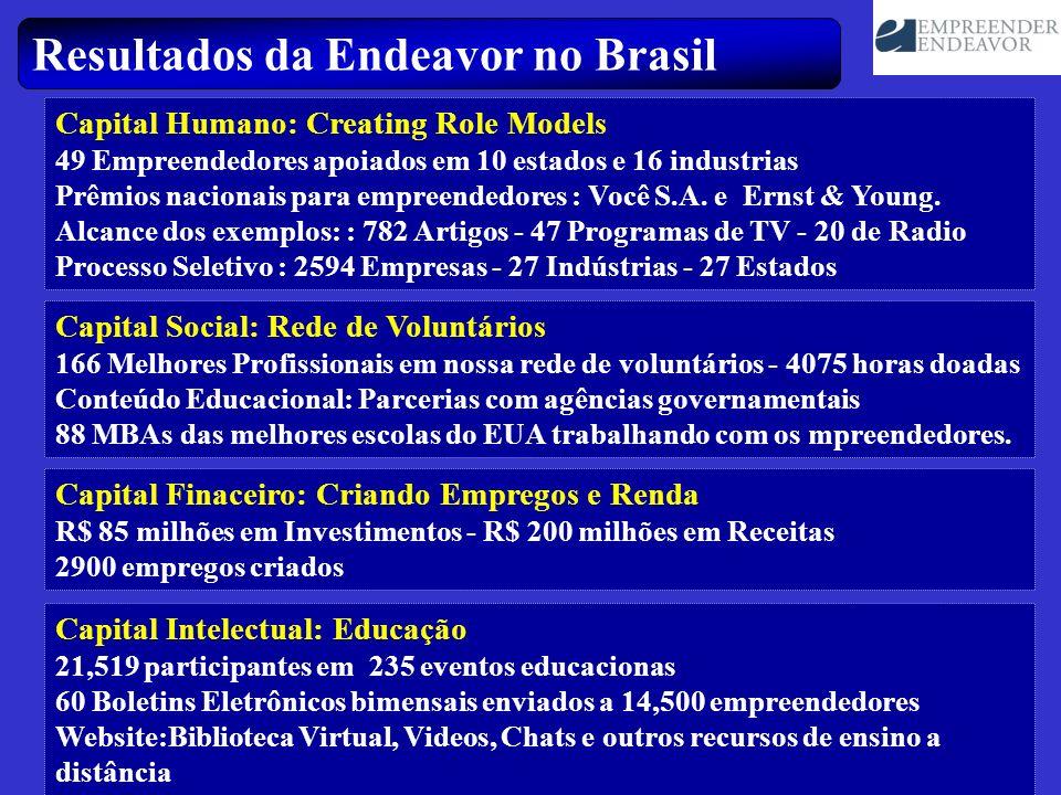Resultados da Endeavor no Brasil Capital Humano: Creating Role Models 49 Empreendedores apoiados em 10 estados e 16 industrias Prêmios nacionais para