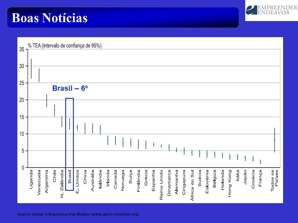 Boas Notícias Source: Global Entrepreneurship Monitor (www.gemconsortium.org) Brasil – 6º