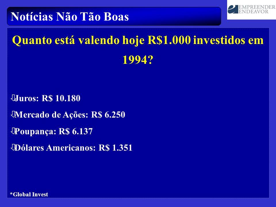 Notícias Não Tão Boas Quanto está valendo hoje R$1.000 investidos em 1994? òJuros: R$ 10.180 òMercado de Ações: R$ 6.250 òPoupança: R$ 6.137 òDólares