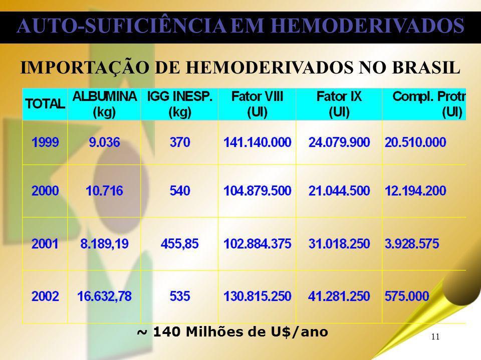 11 IMPORTAÇÃO DE HEMODERIVADOS NO BRASIL ~ 140 Milhões de U$/ano AUTO-SUFICIÊNCIA EM HEMODERIVADOS