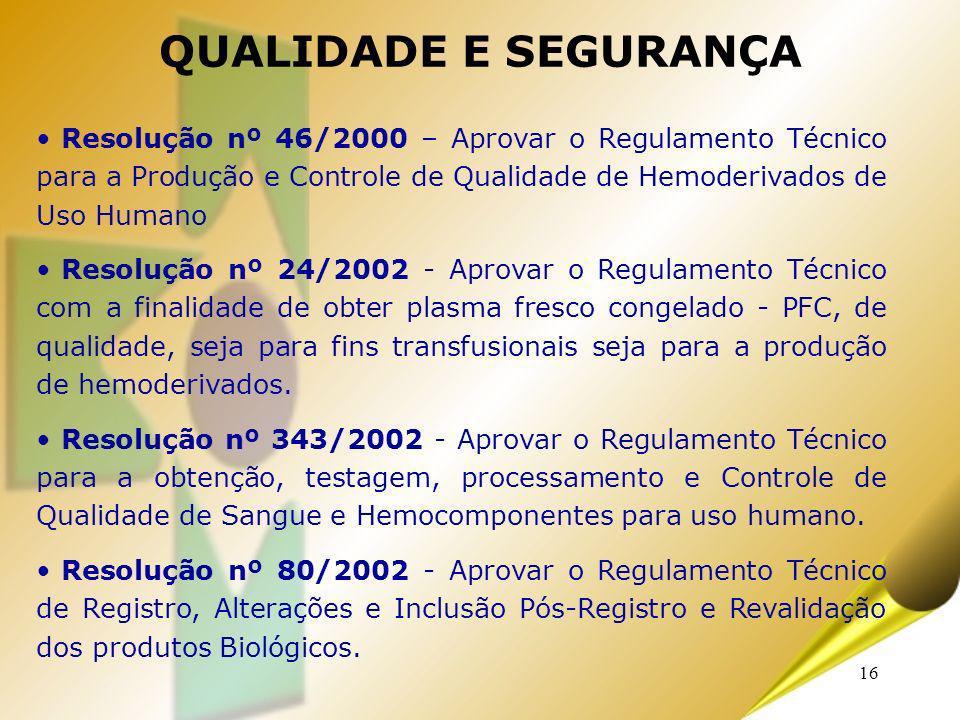 16 QUALIDADE E SEGURANÇA Resolução nº 46/2000 – Aprovar o Regulamento Técnico para a Produção e Controle de Qualidade de Hemoderivados de Uso Humano R