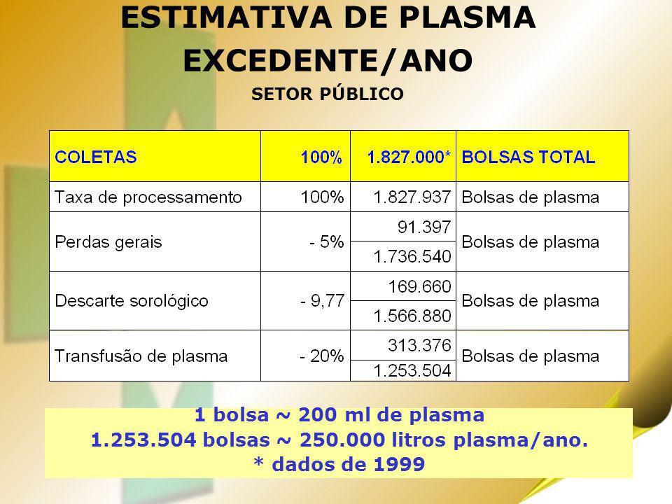 18 ESTIMATIVA DE PLASMA EXCEDENTE/ANO SETOR PÚBLICO 1 bolsa ~ 200 ml de plasma 1.253.504 bolsas ~ 250.000 litros plasma/ano. * dados de 1999