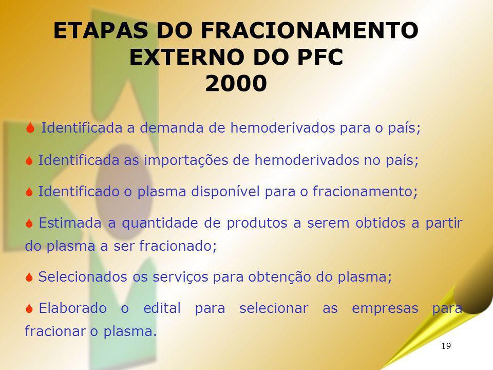 19 Identificada a demanda de hemoderivados para o país; Identificada as importações de hemoderivados no país; Identificado o plasma disponível para o