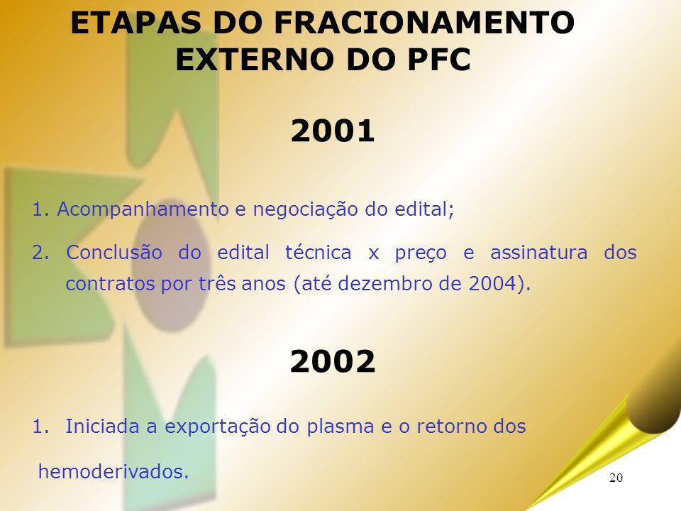 20 2001 1. Acompanhamento e negociação do edital; 2. Conclusão do edital técnica x preço e assinatura dos contratos por três anos (até dezembro de 200