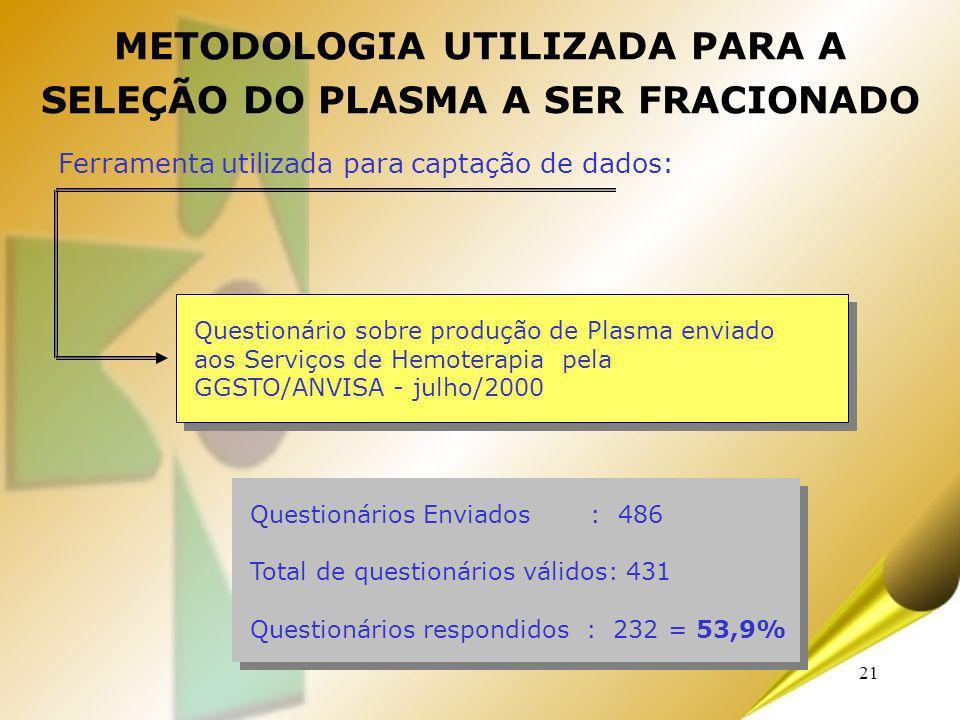 21 Ferramenta utilizada para captação de dados: Questionário sobre produção de Plasma enviado aos Serviços de Hemoterapia pela GGSTO/ANVISA - julho/20