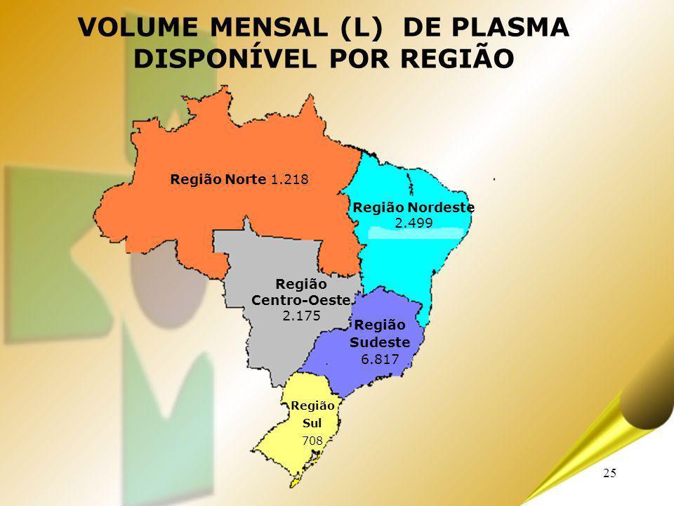 25 VOLUME MENSAL (L) DE PLASMA DISPONÍVEL POR REGIÃO Região Norte 1.218 Região Nordeste 2.499 Região Centro-Oeste 2.175 Região Sudeste 6.817 Região Su