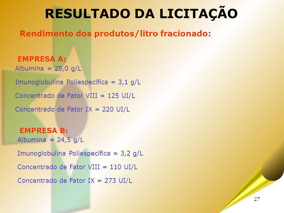 27 Albumina = 25,0 g/L Imunoglobulina Poliespecífica = 3,1 g/L Concentrado de Fator VIII = 125 UI/L Concentrado de Fator IX = 220 UI/L RESULTADO DA LI
