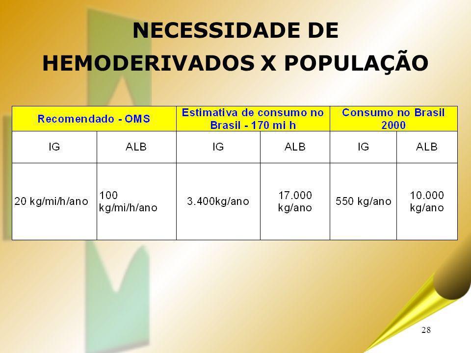 28 NECESSIDADE DE HEMODERIVADOS X POPULAÇÃO