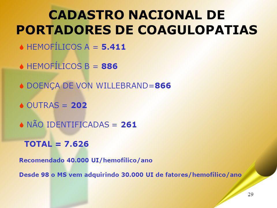 29 HEMOFÍLICOS A = 5.411 HEMOFÍLICOS B = 886 DOENÇA DE VON WILLEBRAND=866 OUTRAS = 202 NÃO IDENTIFICADAS = 261 TOTAL = 7.626 Recomendado 40.000 UI/hem